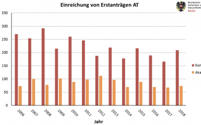 AGES Statistiken 2019